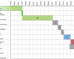 График производства строительных работ